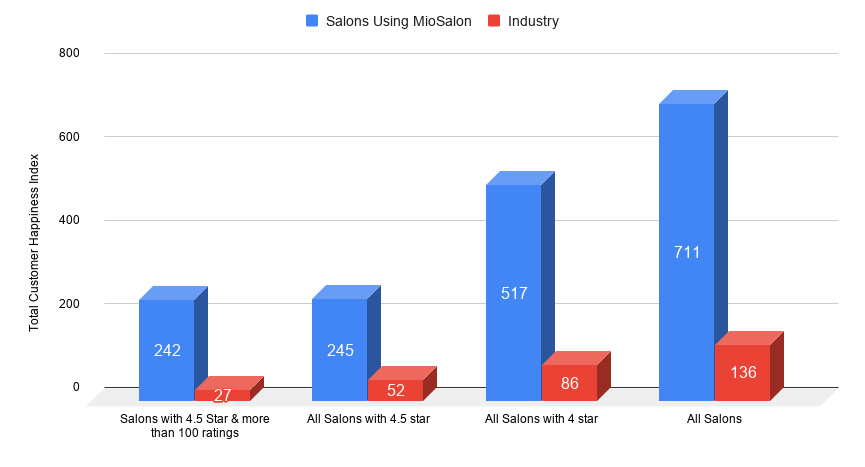 MioSalon vs Other Salon software performance in customer happiness